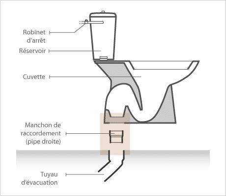 Sch ma wc sos debouchage canalisation - Wc evacuation verticale ...